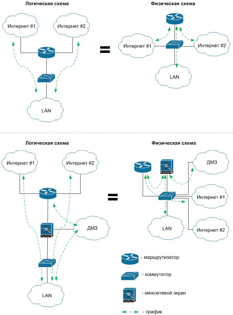 ИТ-Инфраструктура / [Из песочницы] Архитектура Router-on-a-Stick в сети передачи данных