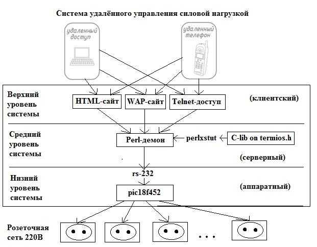 DIY или Сделай Сам / Умный дом с web-интерфейсом на perlxstut