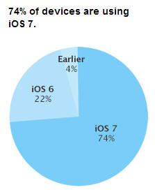 Структура релизов ОС iOS