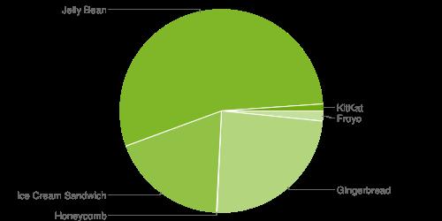 Структура релизов ОС Android