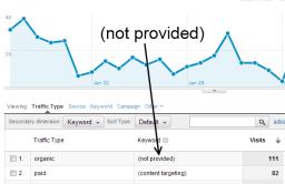 Веб-аналитика / Гугл скрывает ключевые слова в Google Analytics