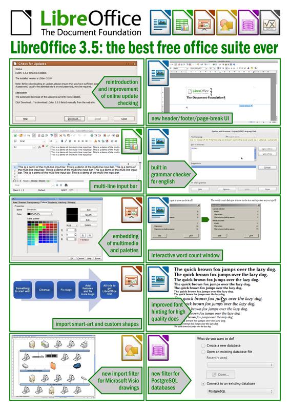 Open source / Document Foundation анонсировала выпуск офисного пакета LibreOffice 3.5