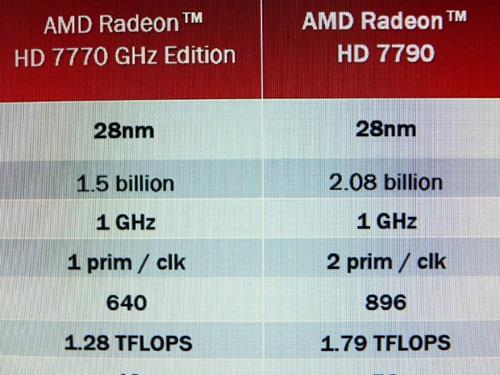 Спецификации AMD Radeon HD 7790, подтвержденные японским источником