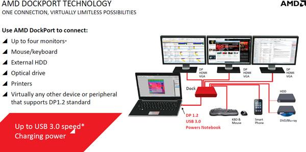 Технология DockPort дает возможность подключать к ноутбуку до четырех мониторов и другие периферийные устройства