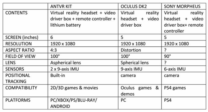 ANTVR: интересный конкурент Ocululs Rift с гибридным контроллером в комплекте