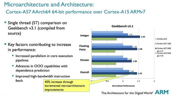 ARM поделилась результатами тестирования процессорных ядер Cortex A53 и Cortex A57