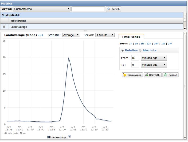 AWS CloudWatch: собственные метрики (Custom Metrics)