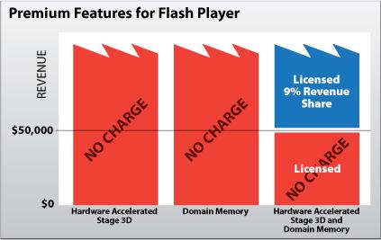 Adobe не будет брать лицензионные отчисления с игр, которые принесли менее $50K