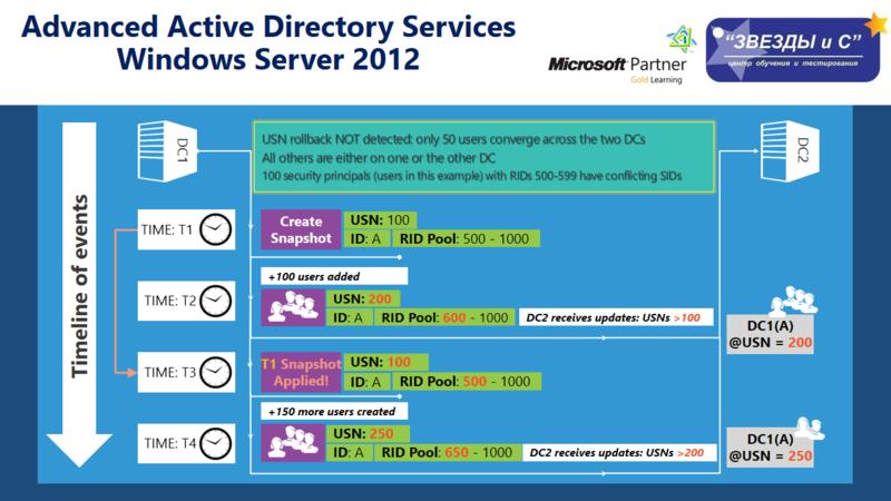 Advanced Active Directory Services WS2012 – информация от Экс Архитектора Microsoft
