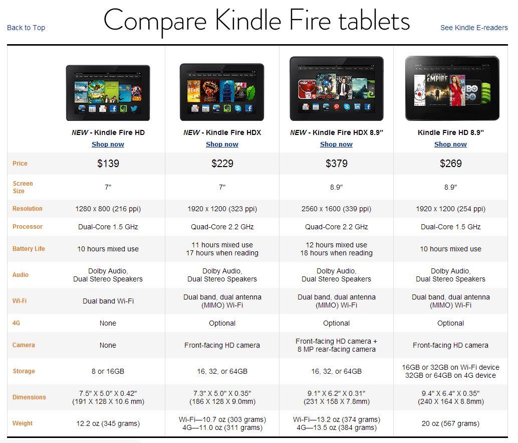 Amazon представил Kindle HDX