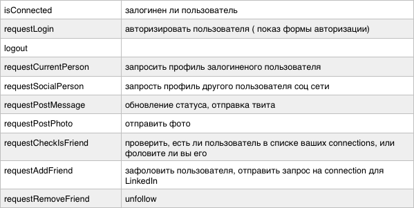 AndroidSocialNetworks — удобная работа с социальными сетями