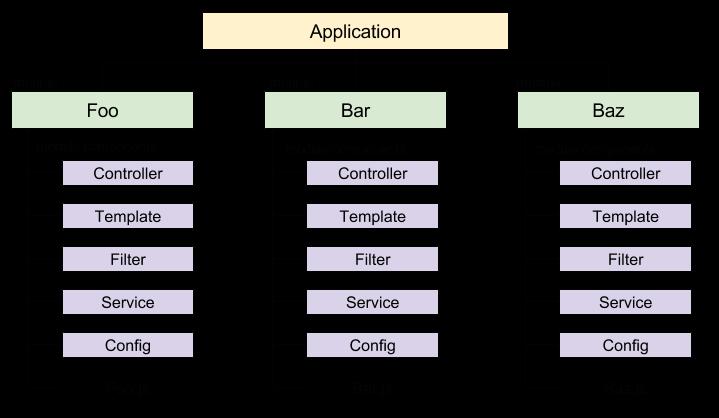 AngularJS — разделение приложения на модули и загрузка компонентов с помощью RequireJS