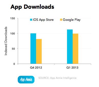 App Annie Index: отчет по рынку мобильных приложений, Q1 13