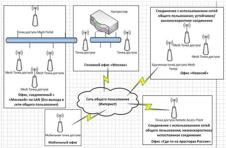 Aruba Networks — Часть 2: Построение безопасной беспроводной инфраструктуры