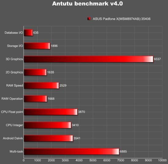 Asus PadFone X продемонстрировал высокие результаты в тестовом приложении AnTuTu