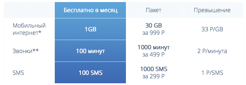 Atlas. Приживется ли Freemium модель для сотового оператора в России?