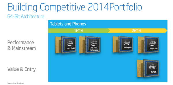 Intel Atom Z3460 и Z3480