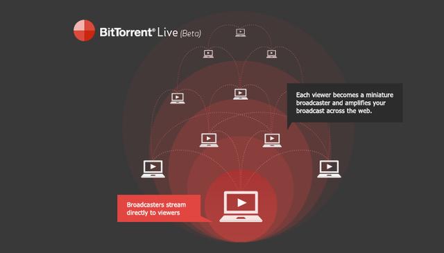 BitTorrent выпустит мобильное приложение для организации peer to peer видеотрансляций