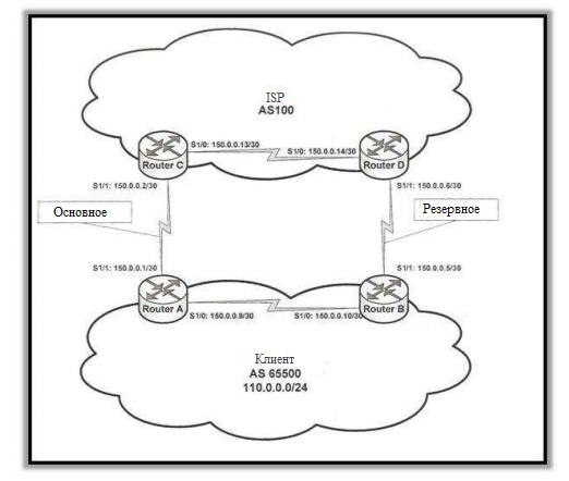 Border Gateway Protocol. Лабораторная работа