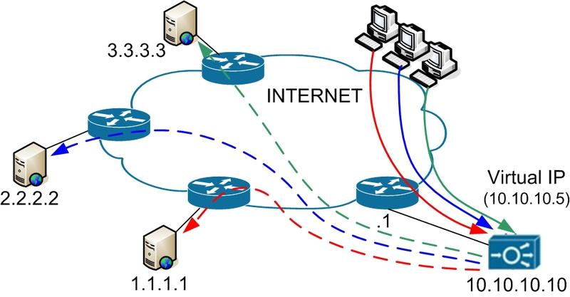 CISCO ACE. Часть 2: балансировка удаленных серверов и приложений