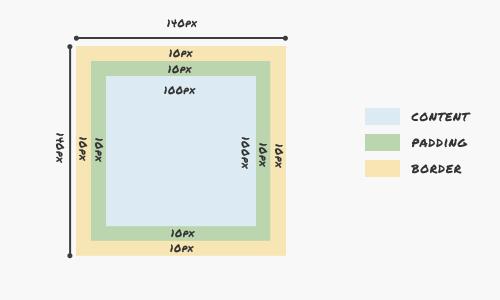 CSS3: свойство Box Sizing