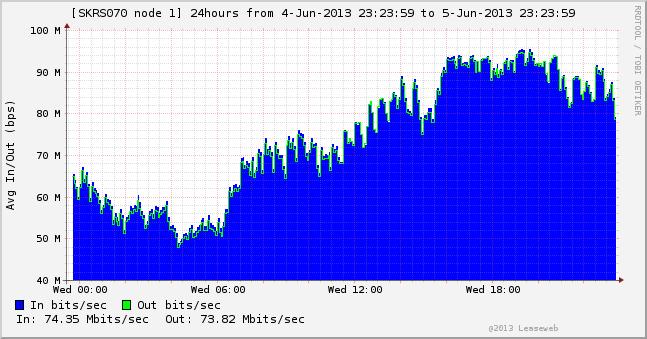 Cерверы в Нидерландах Intel Quad Core Xeon X3440 / 8GB DDR3 / 2x1TB SATA2 / 100Mbps Unmetered за $89! Осталось 50 серверов!