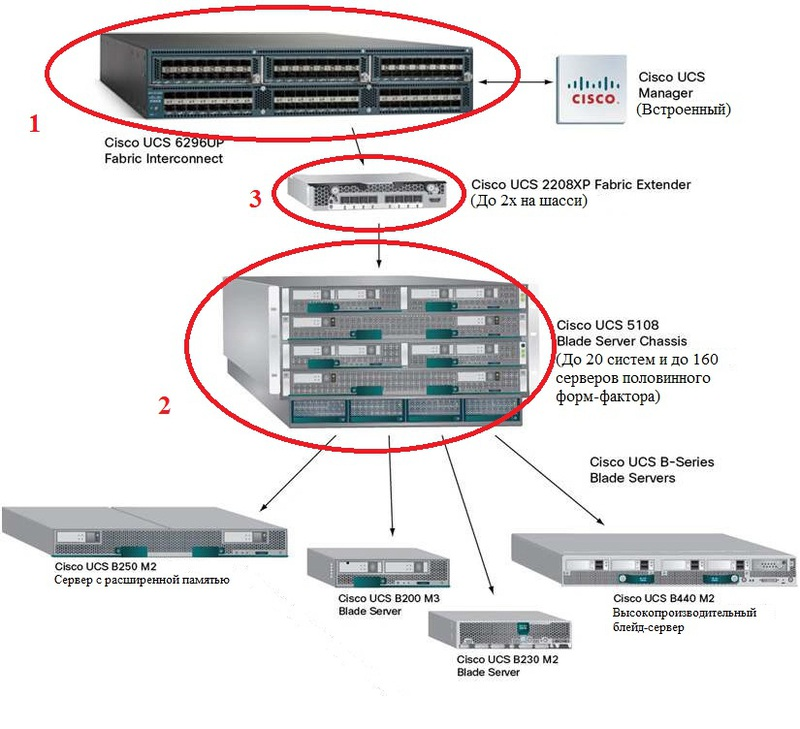 Cisco UCS Blade: новый подход к построению дата центра