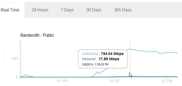 DDOS любого сайта с помощью Google Spreadsheet