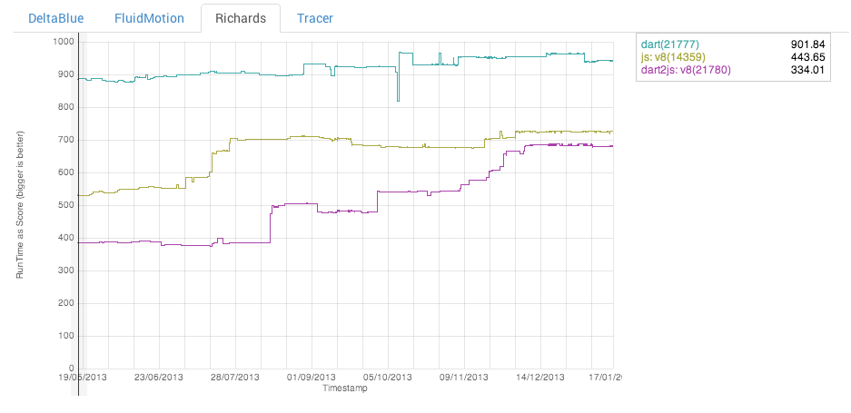 Dart 1.1 стал на 25% быстрее, сравнялся с идиоматическим JavaScript и теперь подходит для серверов