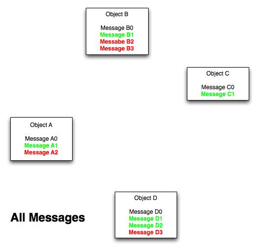Data Context Interaction (DCI) — эволюция объектно ориентированной парадигмы