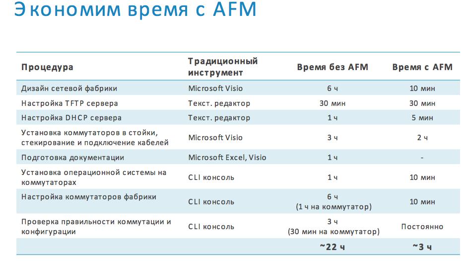 Dell Active Fabric Manager 2.5: зачем он нужен и что нового в свежей версии