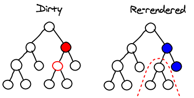 Diff алгоритм React