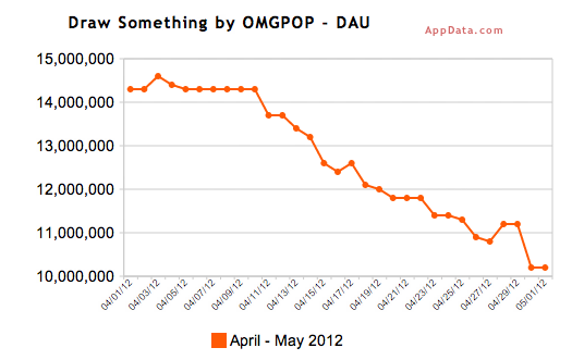 Draw Something теряет пользователей, стоимость «Зинги» падает