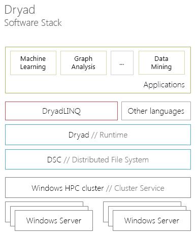 Dryad. Software stack