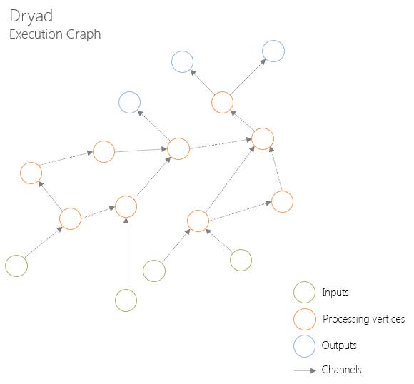 Dryad. Execution graph
