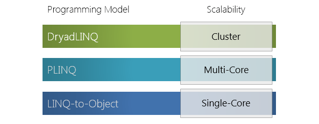 DryadLINQ. Распределенный LINQ от Microsoft Research