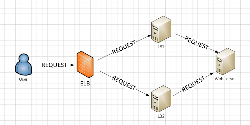 ELB vs Nginx