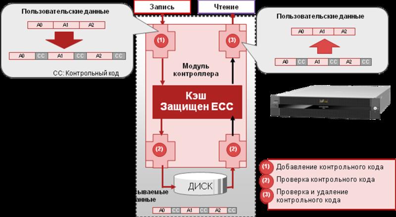 ETERNUS DX – дисковые массивы, что там внутри