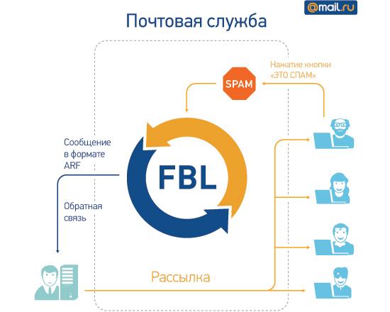 FBL для ваших доменов