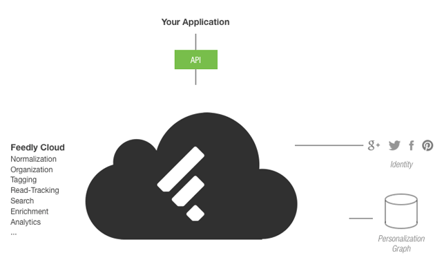 Feedly открыл API для всех RSS клиентов