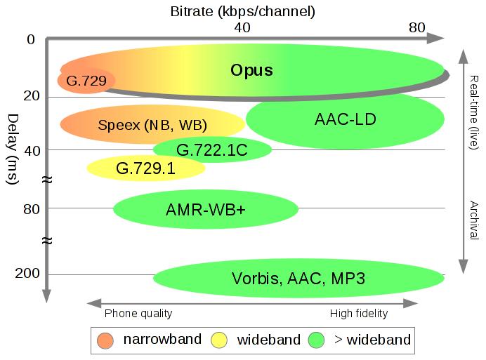 Firefox 15 поддерживает свободный аудиоформат Opus