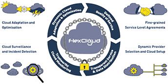 FlexCloud – домашний P2P cloud будущего