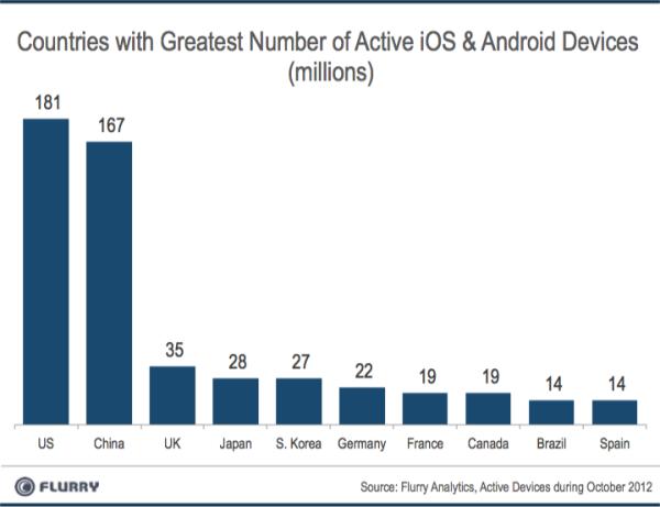 Flurry: Китай скоро обгонит США по количеству смартфонов