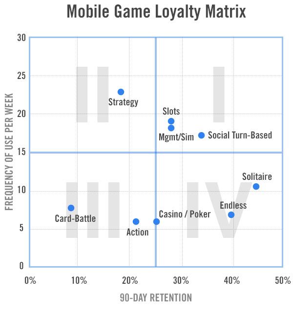 Gamification мобильных игр