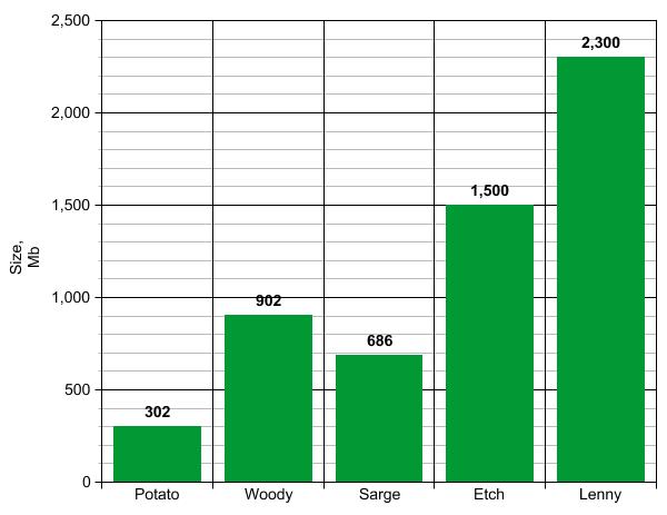 Gnome от 1.0 и до 2.22 в скриншотах