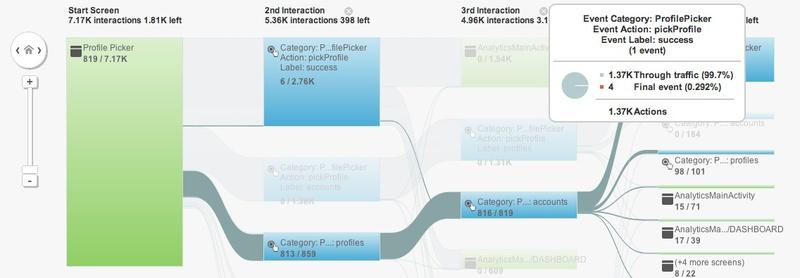 Google Analytics заработает для мобильных приложений