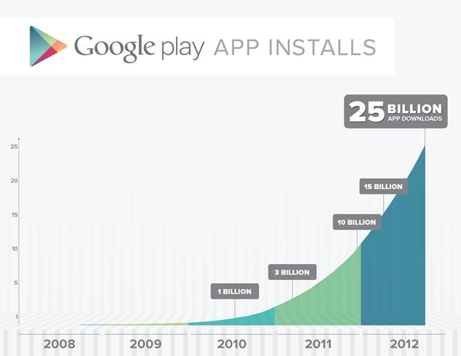 Google Play: 25 миллиардов закачек и приложения по $0.25