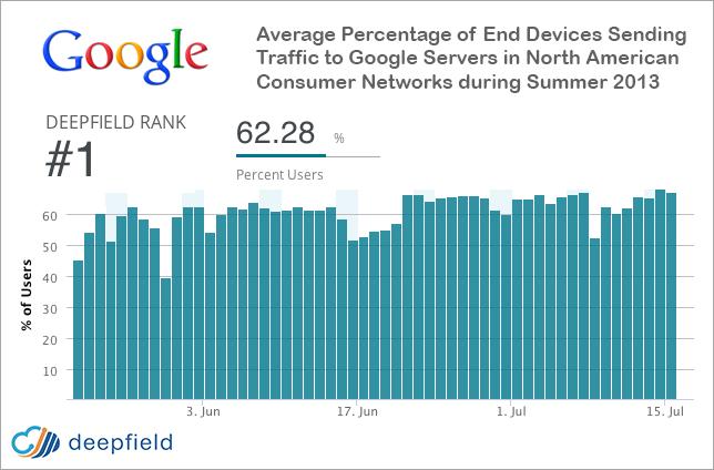 Google генерирует 25% всего интернет трафика в США