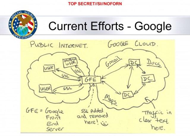 Google говорит «F*ck You, АНБ» и начинает шифровать трафик между дата центрами