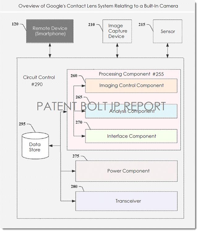 Google получила патент на контактные линзы с видеокамерой